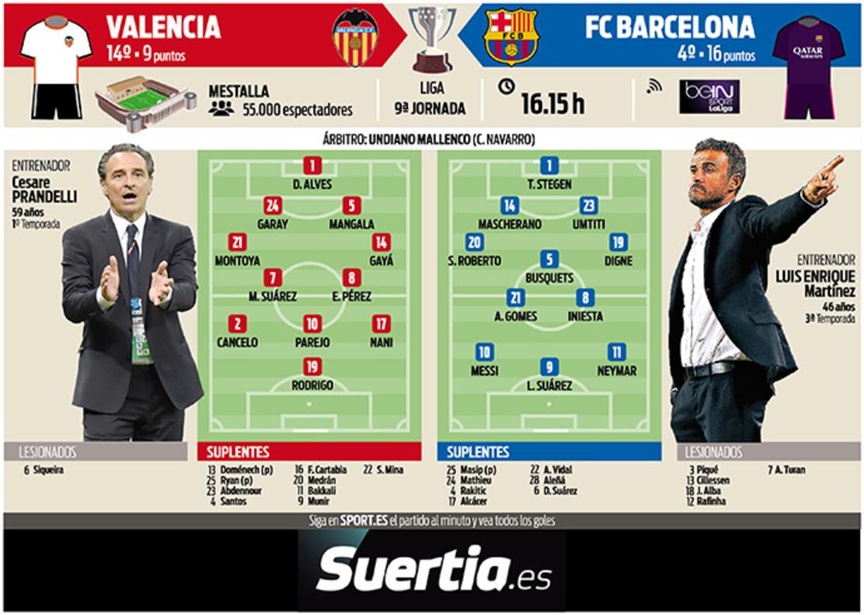 Las posibles alineaciones del Valencia-Barcelona