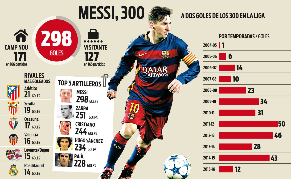 Messi, a la caza del gol 300 en la Liga