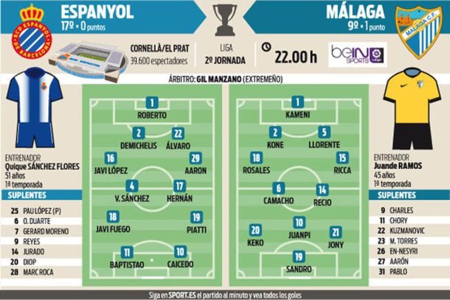 El Espanyol quiere debutar en casa con victoria y olvidar r�pidamente lo que sucedi� en Sevilla