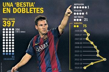 El otro doblete de Messi