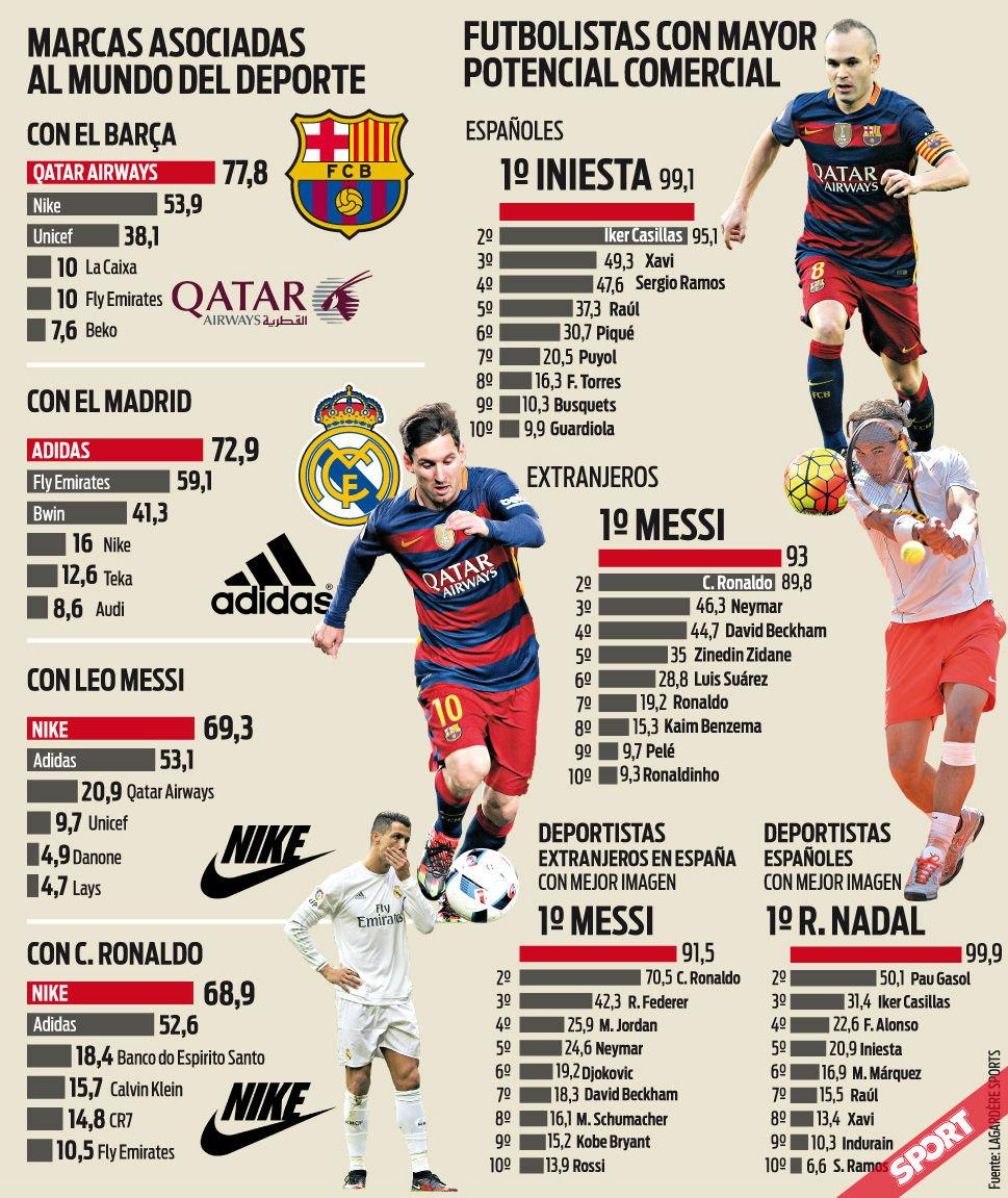 Messi e Iniesta, los jugadores con m�s notoriedad e imagen positiva