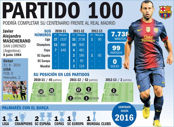 Mascherano podría ser centenario ante el Madrid | Foto: Marc Creus/Carles Javierre/Bwokaa