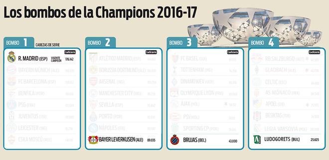 Este ser�a el resultado m�s favorable para el Real Madrid en el sorteo de Champions