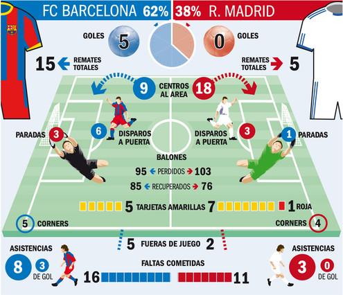 ◀ ◁أحصائيات قبل لكلسيكو (ريال vs برشلونة) من sport.es  ▶ ▷ 1334761142833.jpg