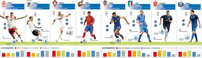 Los mejores defensas de la Eurocopa 2012