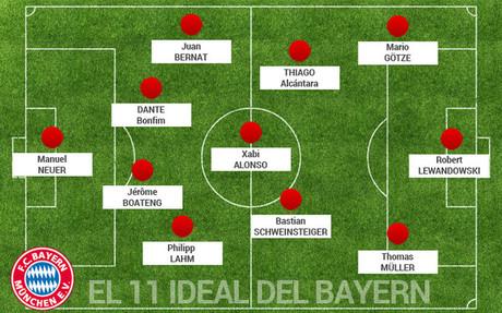 Dependiendo de c�mo evolucionen algunos de los lesionados que en estos momentos tiene el Bayern de M�nich, �ste podr�a ser el once titular que Pep Guardiola podr�a presentar contra el FC Barcelona