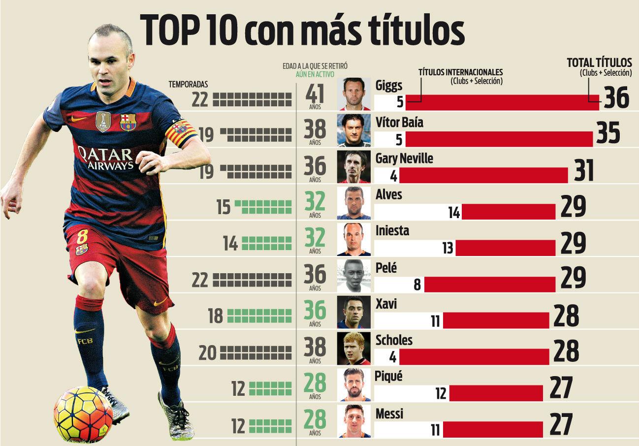 Esta es la lista de los jugadores con más títulos de la historia