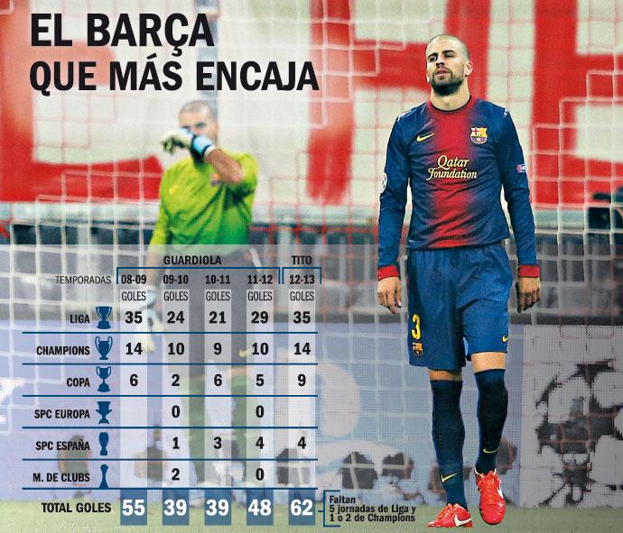 La defensa, un problema este año para el Barça