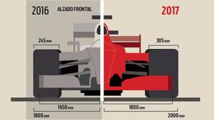 Las diferencias entre la F1 de 2016 y 2017