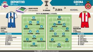 El Girona buscará su primera victoria como visitante en Riazor