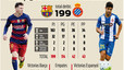 Catalan derby 200: Barcelona have won well over half