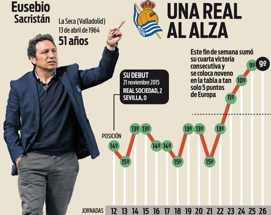 Eusebio puede dar la puntilla a la Liga BBVA