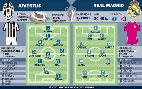 Las alineaciones probables de la Juventus - Real Madrid