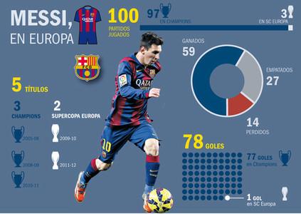 Los 100 partidos de Messi en Europa