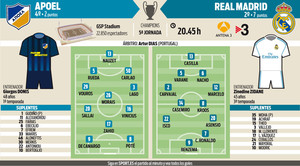 El Real Madrid visita el campo del APOEL