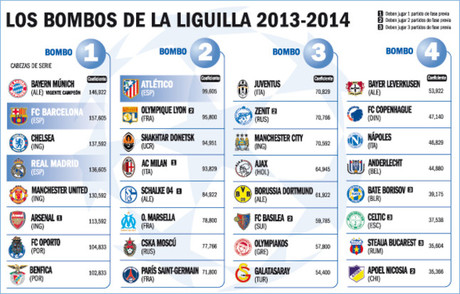 [CHAMPIONS LEAGUE] As� son los bombos para la Champions League 2013/2014
