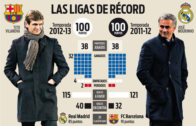 El FC Barcelona puede superar los 100 puntos de la Liga de Tito Vilanova