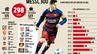 Messi, a la caza del gol 300