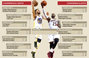 Infografía: Cuadro del playoff NBA