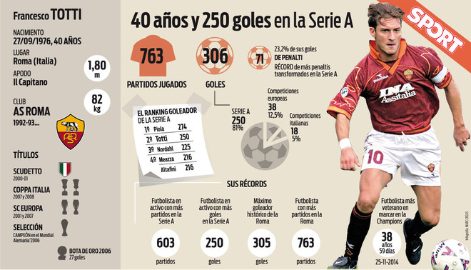 40 a�os de Totti
