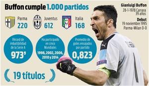 Buffon logró una nueva marca histórica