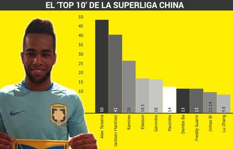 Los mayores fichajes de la Superliga china