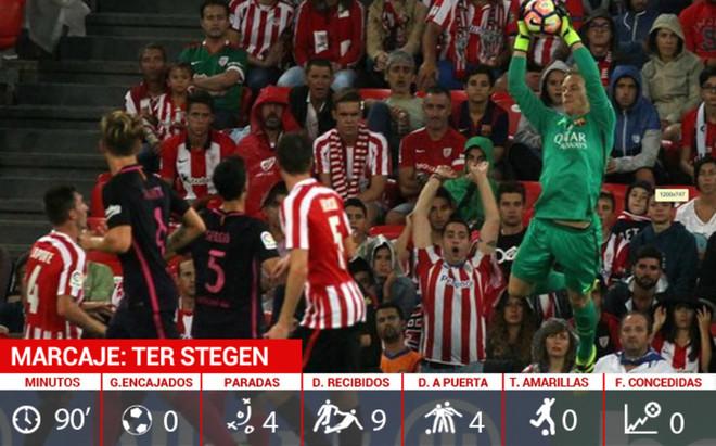 Los n�meros de Ter Stegen en el partido