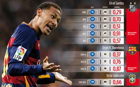 Neymar est� protagonizando su mejor campa�a desde que lleg� al Camp Nou. Su eficacia goleadora est� casi al mismo nivel que en su mejor a�o en el Santos