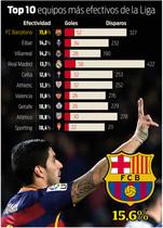 Los equipos más efectivos de la Liga BBVA