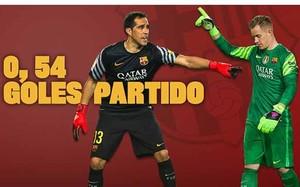 Bravo y Ter Stegen han contribuído con sus paradas a la racha del Barça