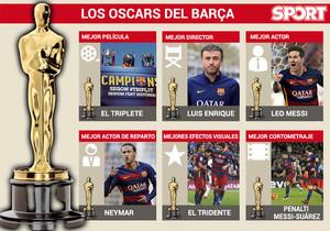 EL FC Barcelona ha arrasado en los Oscars del fútbol