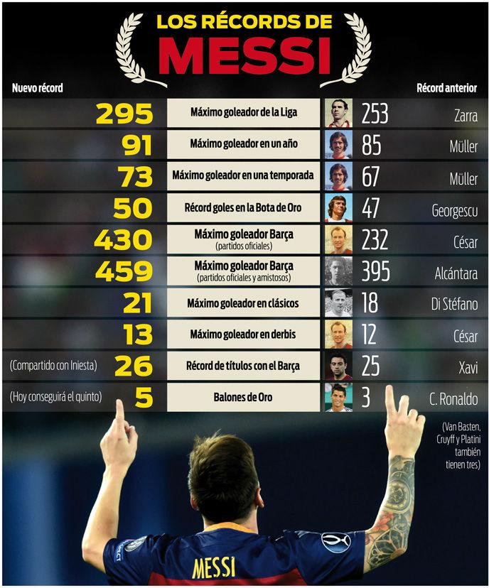 Los 10 r�cords de Leo Messi