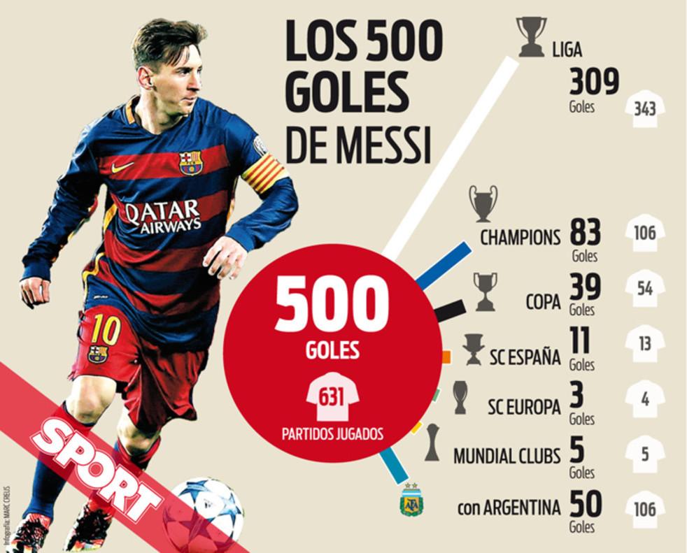 Leo Messi llega a los 500 goles con el Barça y Argentina