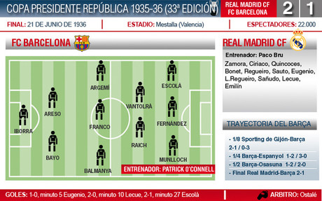 La última Copa de la República se estrelló en Zamora