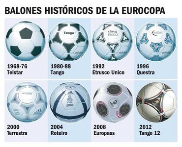 Los balones históricos de la Eurocopa