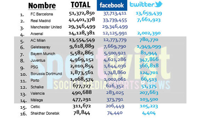 Graphic: How Barcelona lead the way on Facebook & Twitter