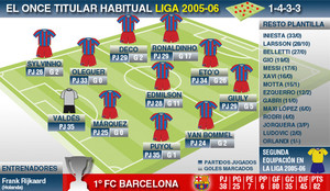 Liga 2005-06