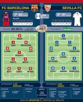 Estas son las posibles alineaciones del FC Barcelona - Sevilla