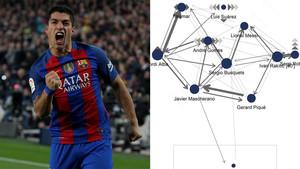 El grafico demuestra lo aislado que estuvo Luis Suárez en el Clásico