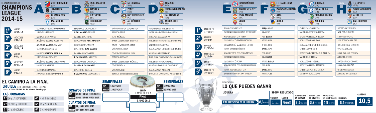 As� queda el calendario de la Champions League