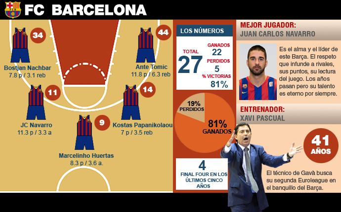 Euroliga de baloncesto partidos y tv-http://estaticos.sport.es/resources/jpg/4/5/barca-llega-milan-mejor-momento-temporada-1399637115454.jpg