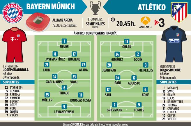 Los posibles onces del Bayern-Atl�tico