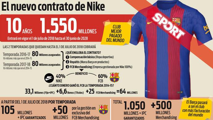 Todas las claves del contrato de Nike