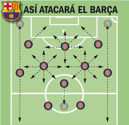 Así jugará el Barça del 'Tata' Martino