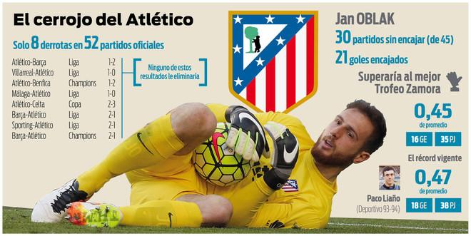 El cerrojo del Atl�tico de Madrid