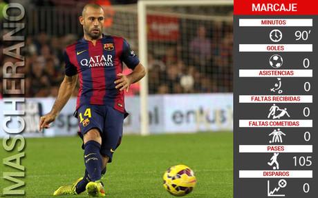 Estas fueron las cifras de Mascherano en el partido contra el APOEL