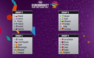 Los grupos del Eurobasket 2017