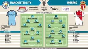 La previa del Manchester City-Mónaco