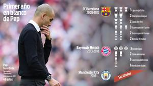 Las cifras del City de Guardiola