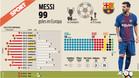 Leo Messi, a punto de alcanzar los cien goles en Europa